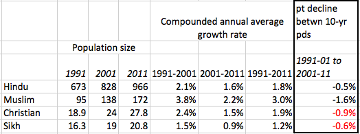 Table 1: Changes in population growth rates of different religious groups in India, 1991-2011