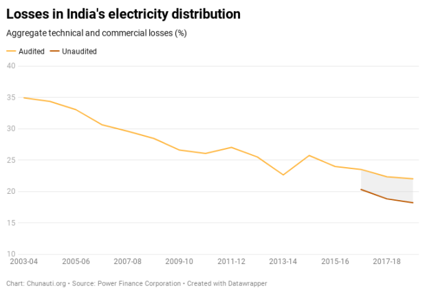 11wCq-losses-in-india-s-electricity-distribution.png